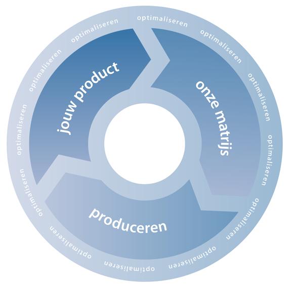 Aanpak voor de productiemarkt